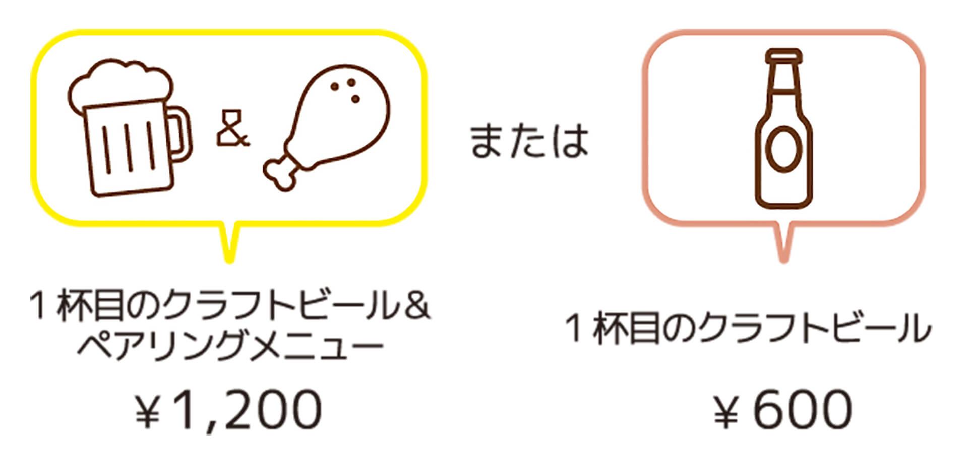 この写真は「ばるばる下北沢 クラフトビールとはしご酒 みんな呑み友」の利用料金を文字とイラストで紹介。