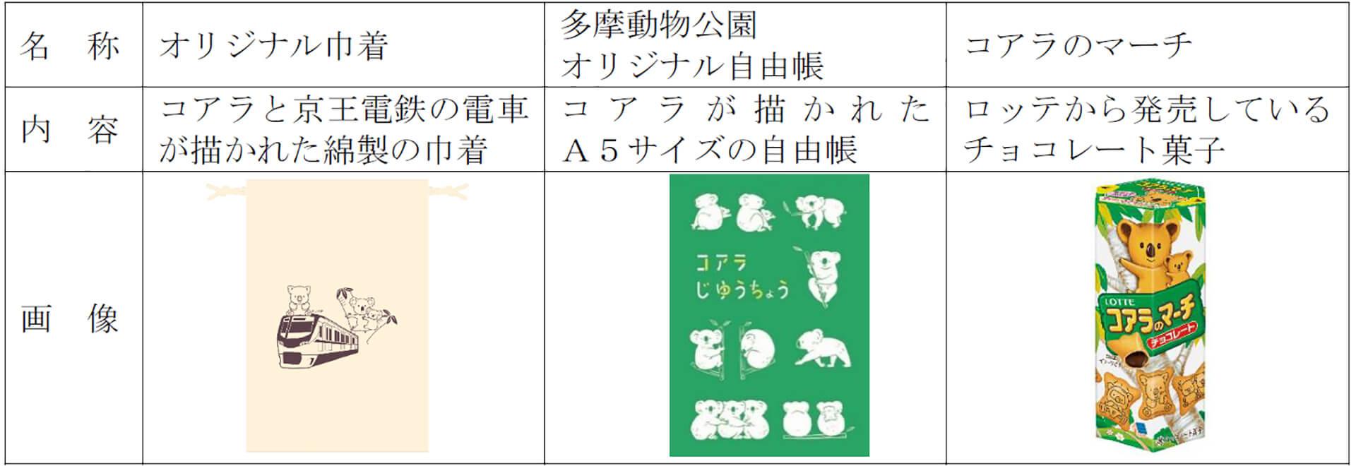 コアラ来園・コアラのマーチ発売 35周年記念スタンプラリー商品