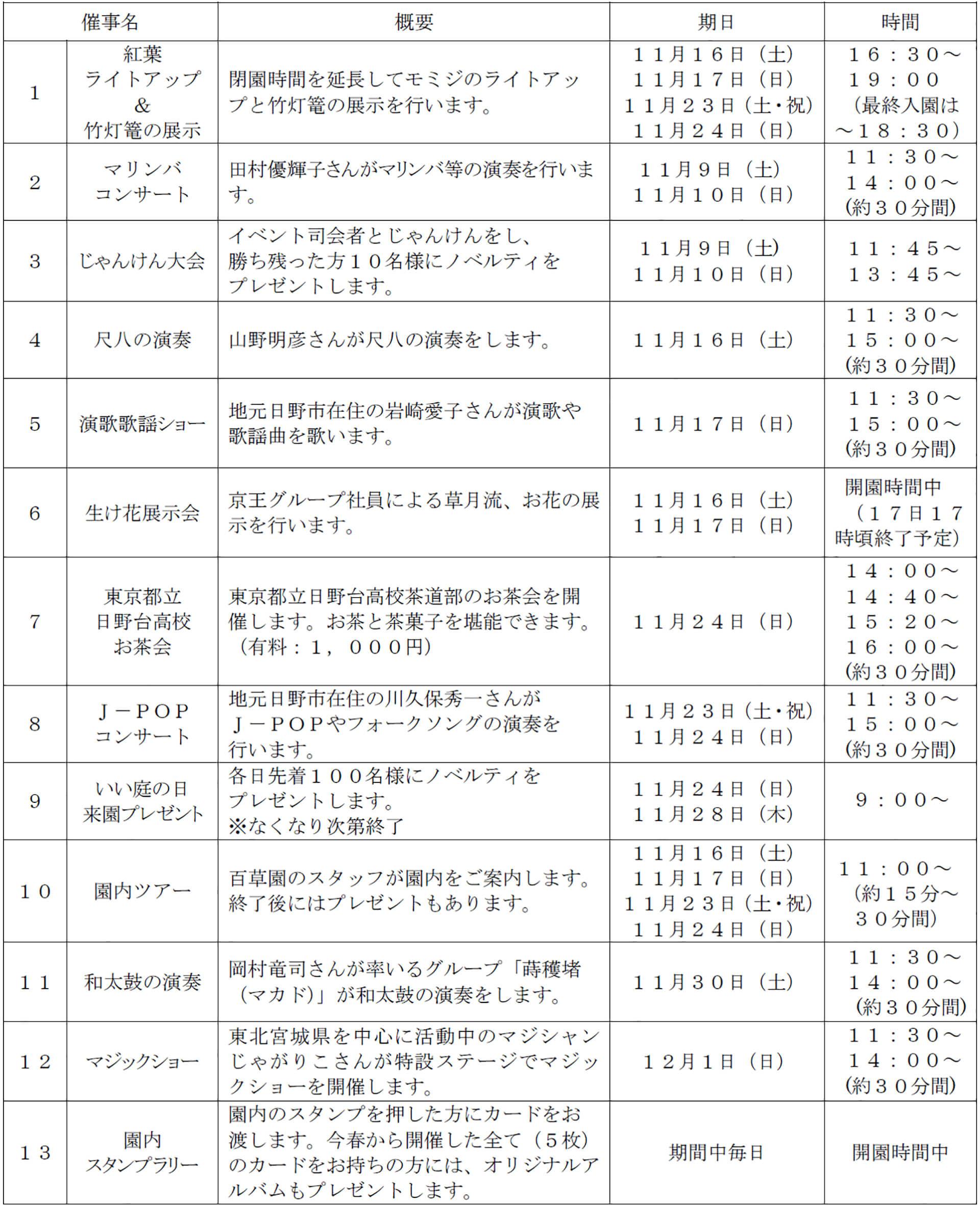 京王百草園・紅葉まつりコンテンツ