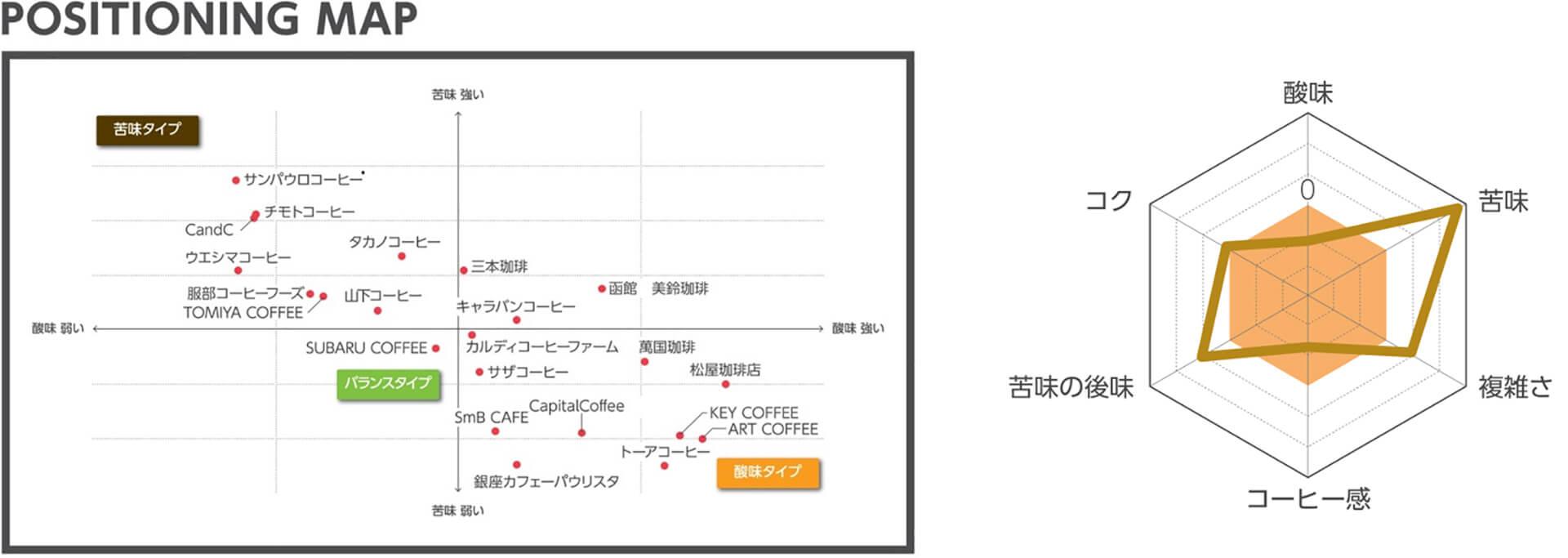 コーヒーサミット2020チャート