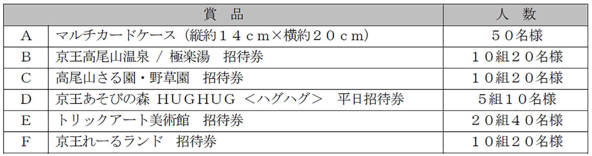 高尾山の冬そばキャンペーン商品リスト