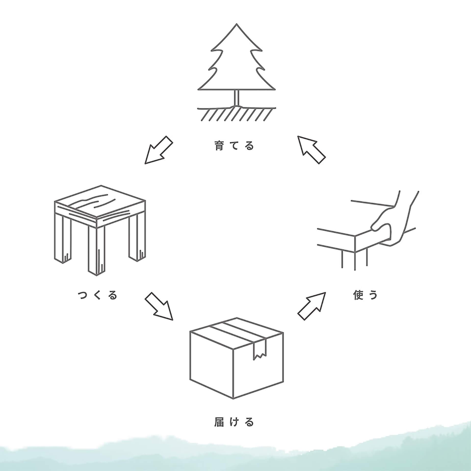 「美作材」家具販売会・リサイクル例