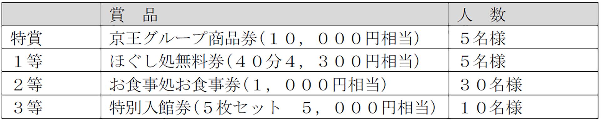 京王高尾山温泉 / 極楽湯はオープン5周年イベント