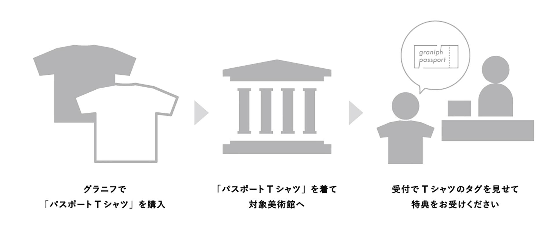 グラニフ「美術館に行こう」「パスポートTシャツ」